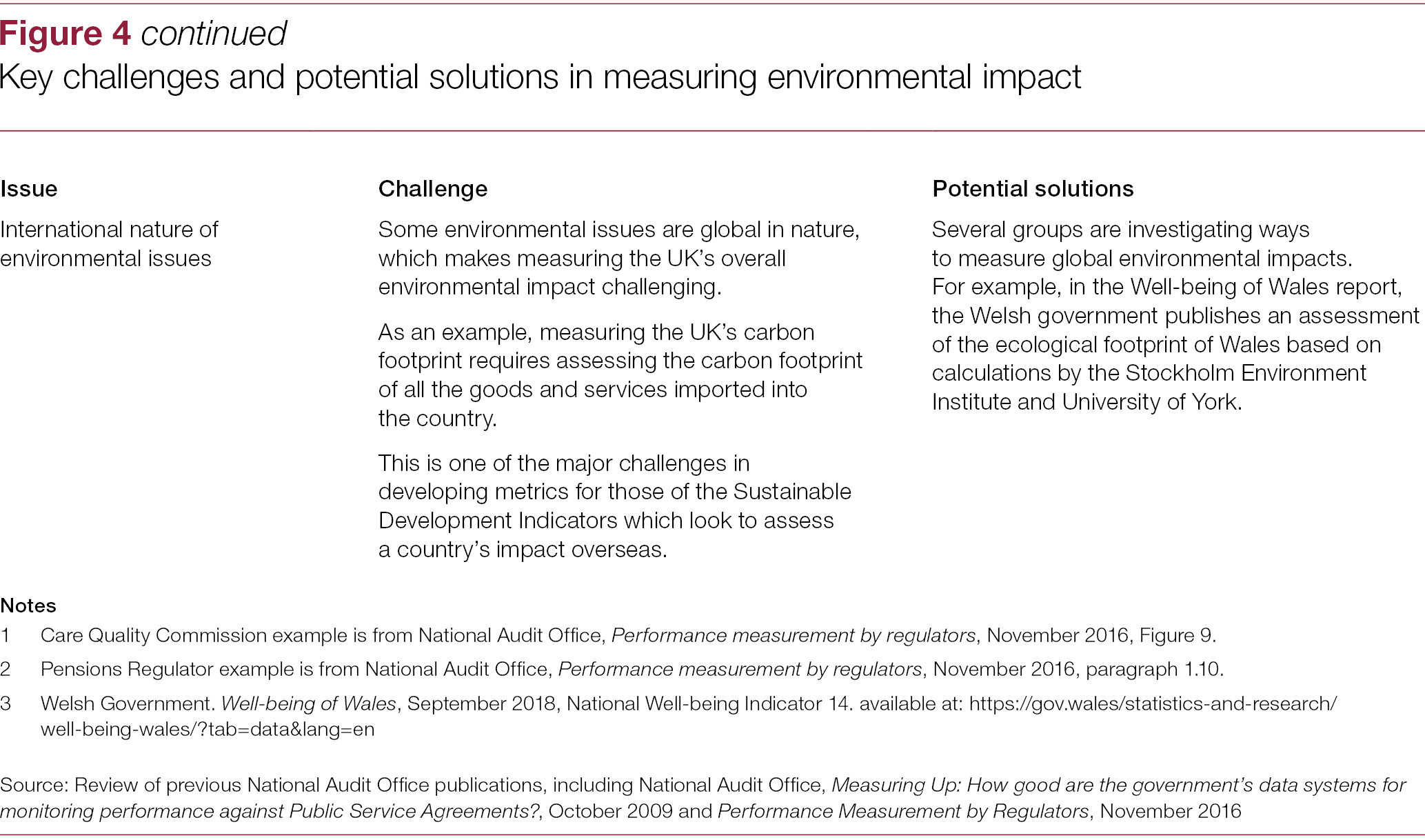 Environmental metrics: government's approach to monitoring the state