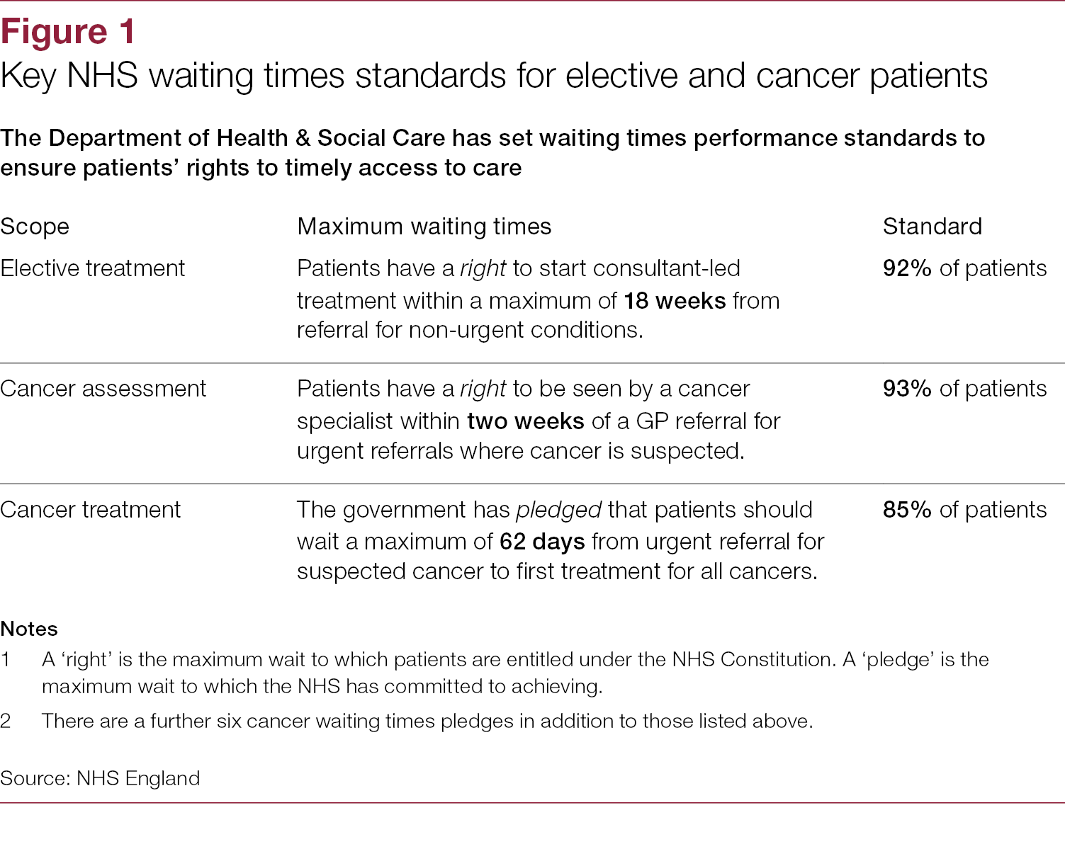 ca8692c49c4 NHS waiting times for elective and cancer treatment - National Audit ...