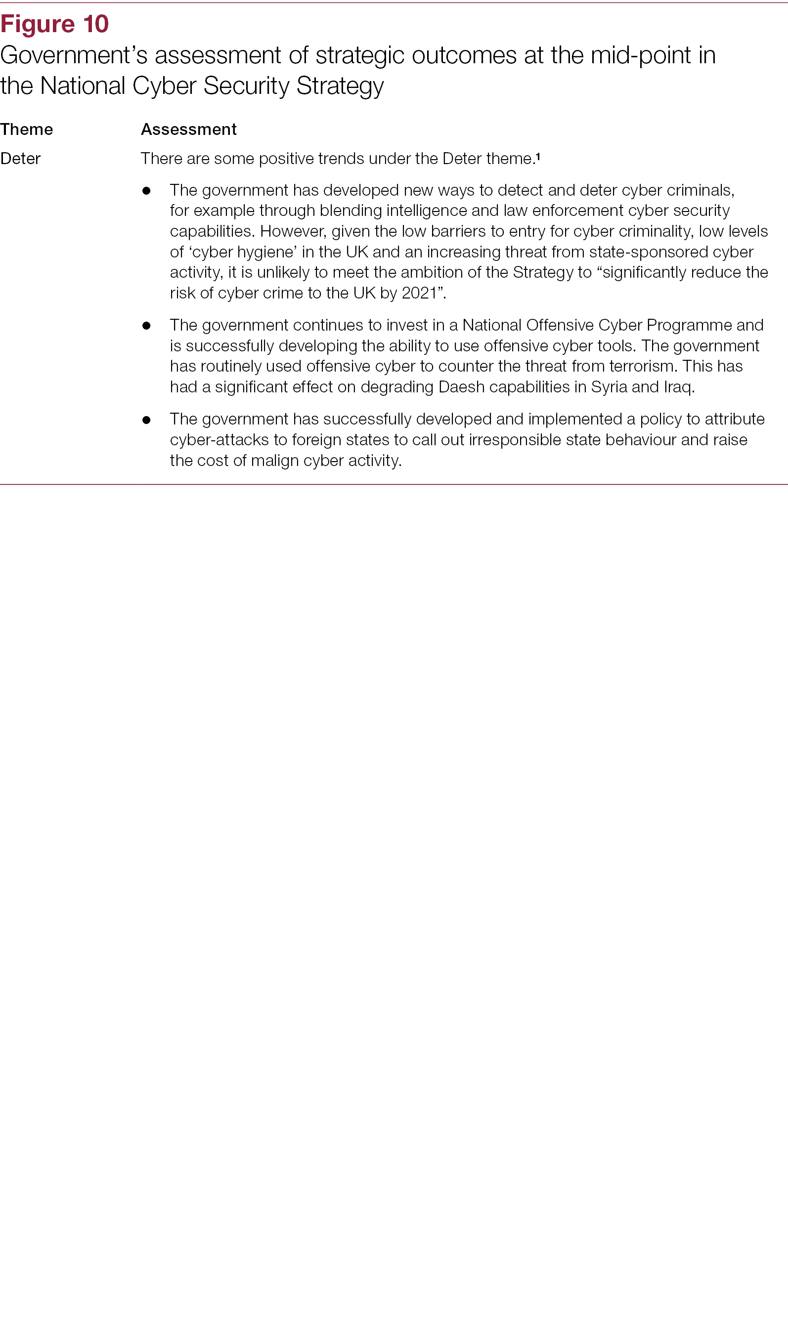 Figure 10c-Progress-of-the-2016-2021-National-Cyber-Security