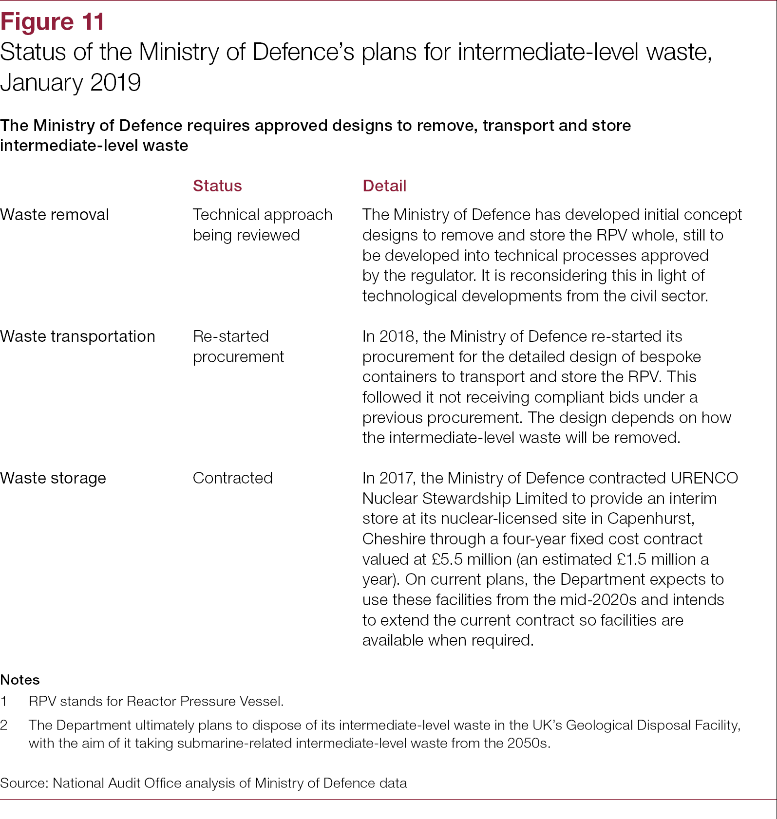 Investigation into submarine defueling and dismantling