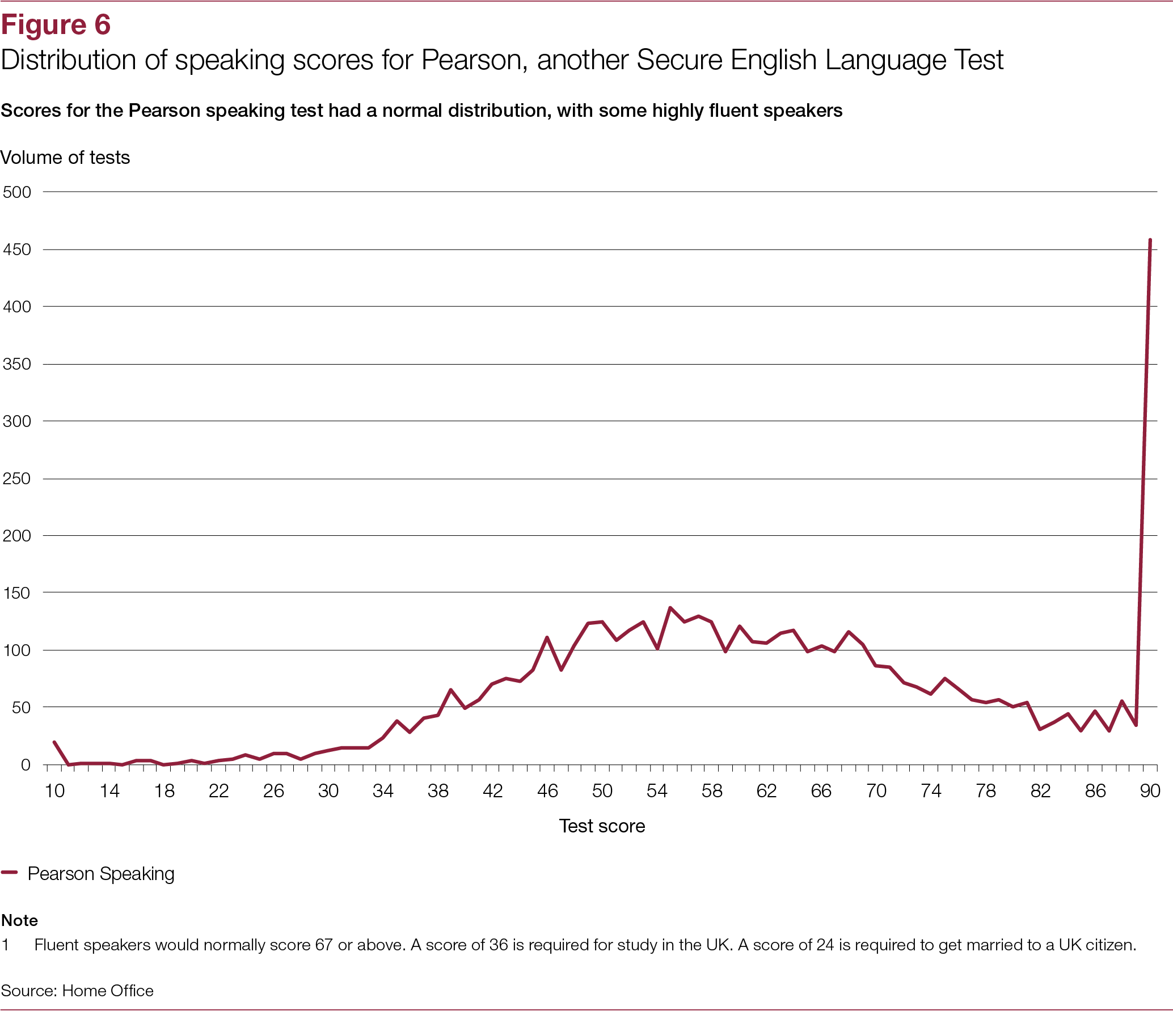 Investigation into the response to cheating in English