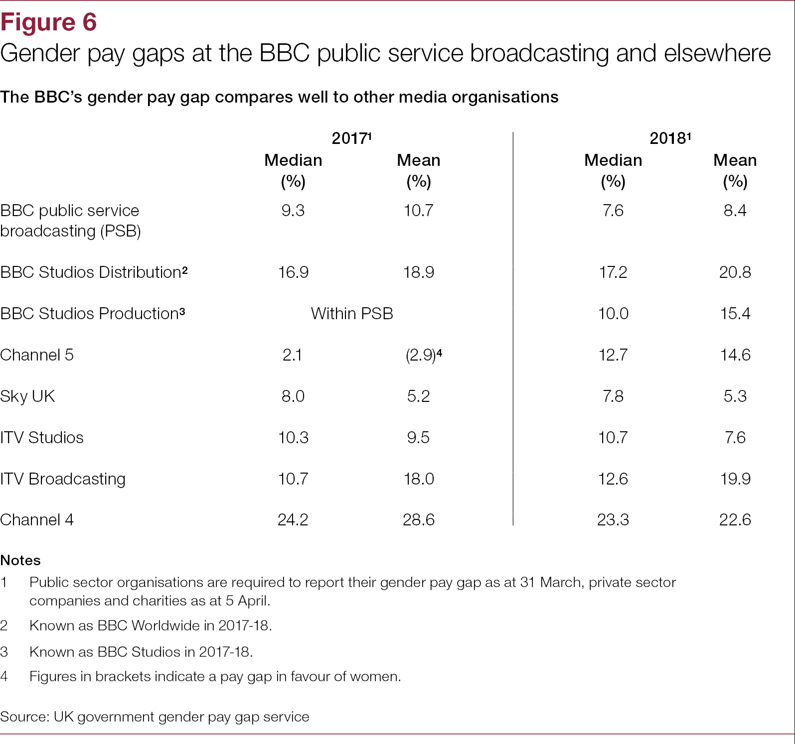 Managing the BBC's pay-bill - National Audit Office (NAO) Report