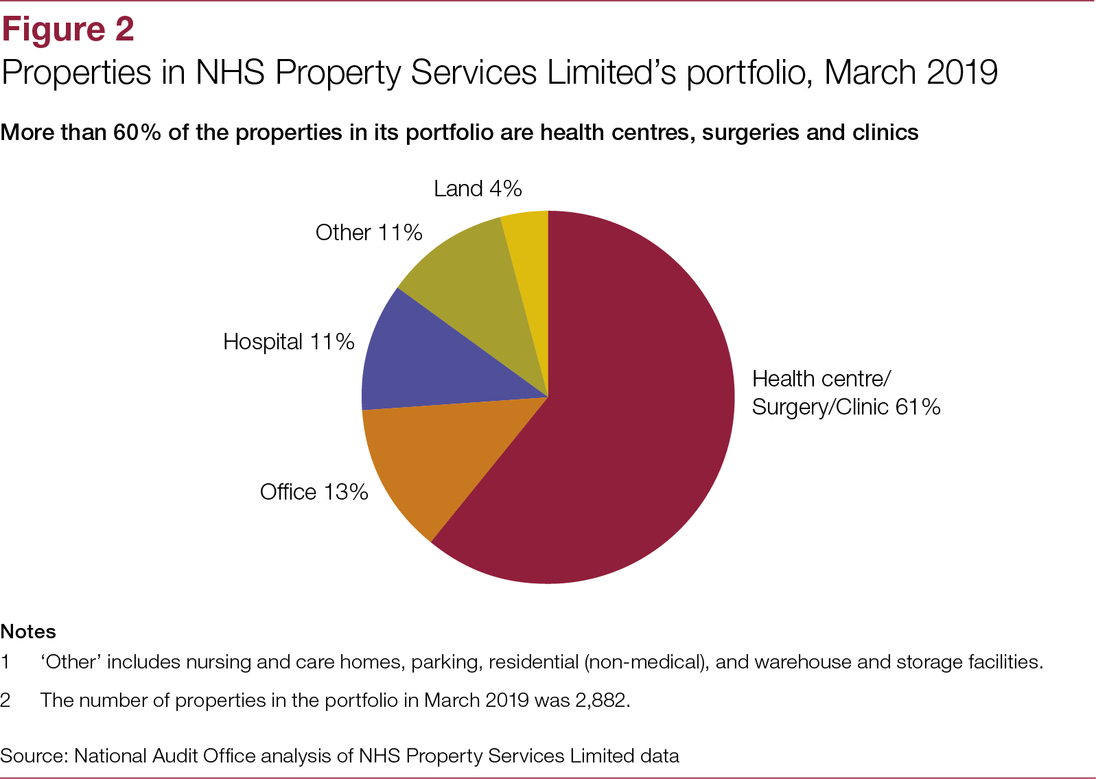 Investigation into NHS Property Services Limited - National