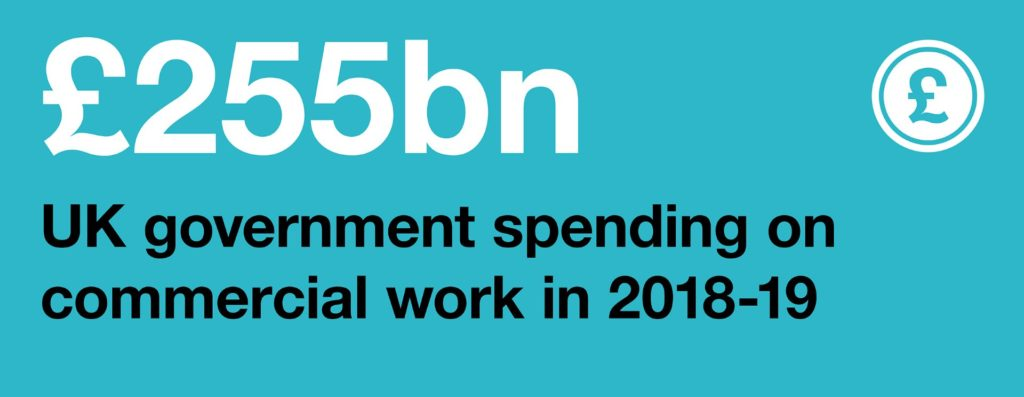 Infographic: £255 billion: UK government spending on commercial work in 2018-19