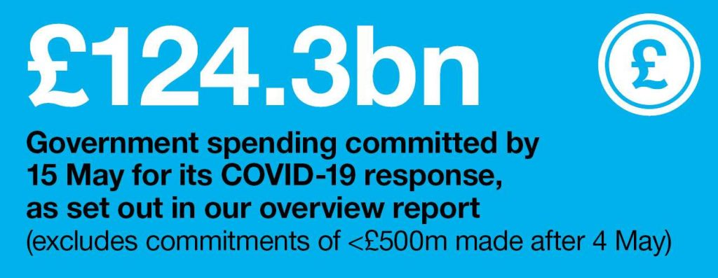 Infographic: £124.3bn government spendign committed by 15 Mat for its COVID-19 response, as set out in our overview report (excludes committments less than £500m made after 4 May)