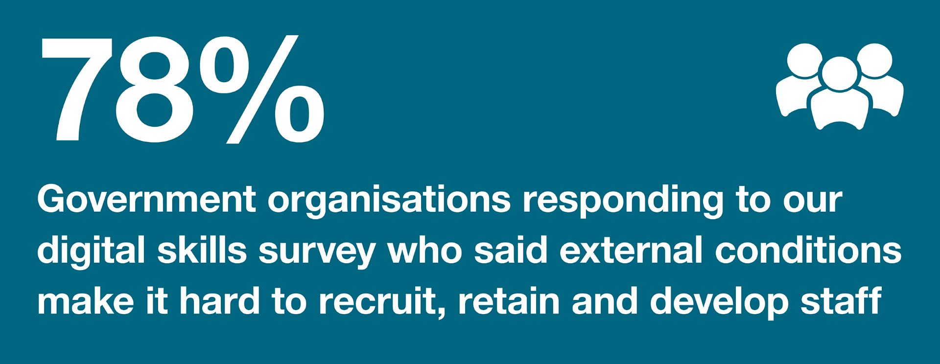 Infographic: 78%: government organisations responding to our digital skills survey who said external conditions made it hard to recruit, retain and develop staff