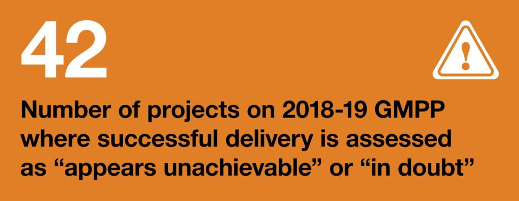 "Infographic: 42: Number of projects on 2018-19 GMPP where successful delivery is assessed as ""appears unachievable"" or ""in doubt"""