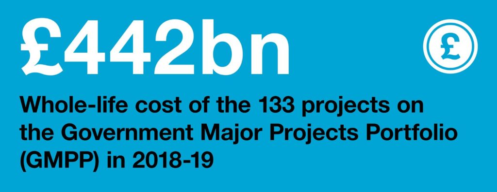 Infographic: £442 billion: whole-life cost of the 133 projects on the Government Major Projects Portfolio (GMPP) in 2018-19