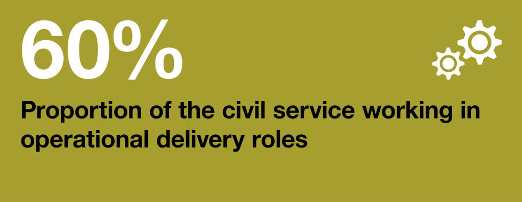 Infographic: 60%: proportion of the civil service working in operational delivery roles