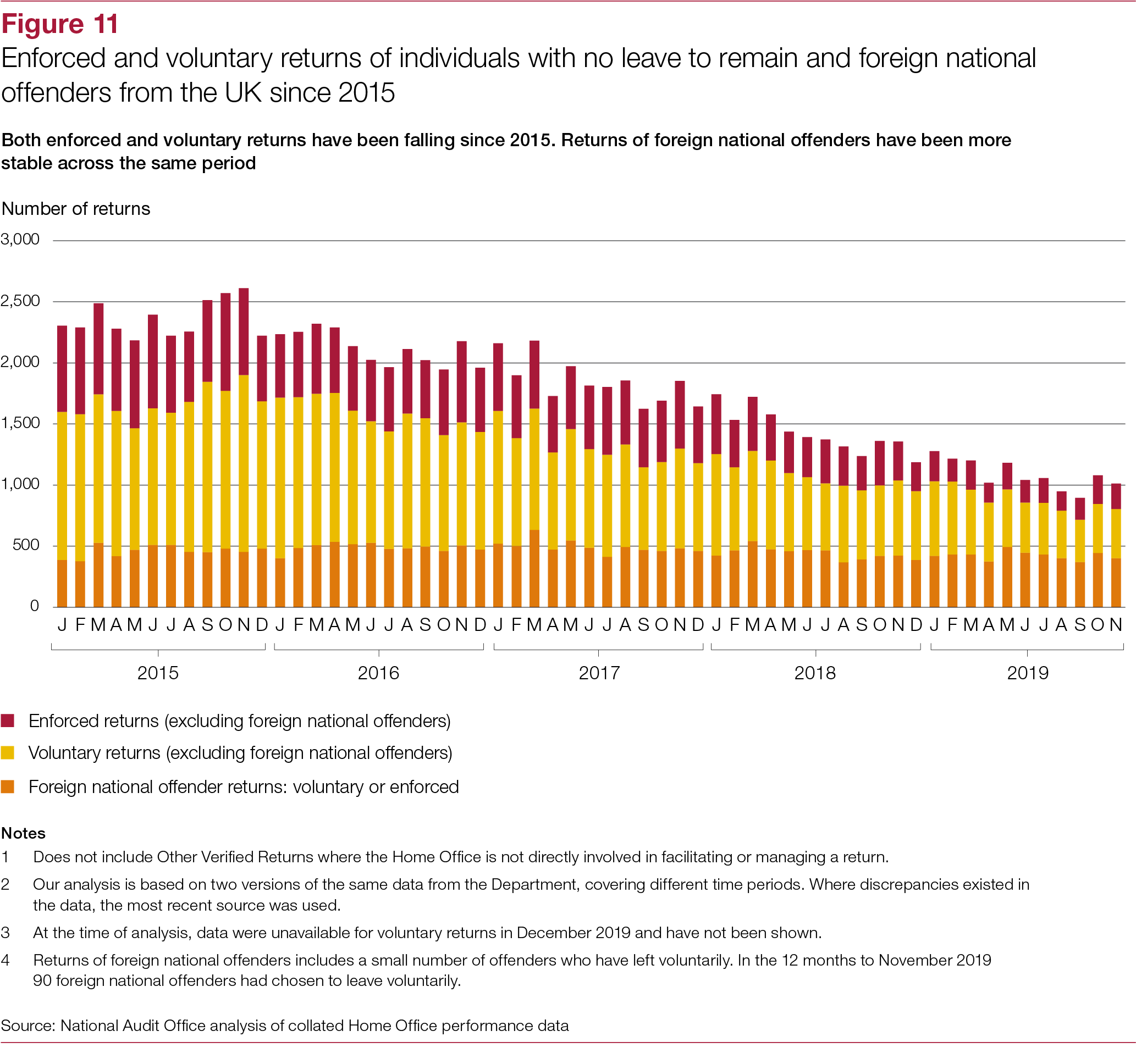 National Audit Office (NAO) Report