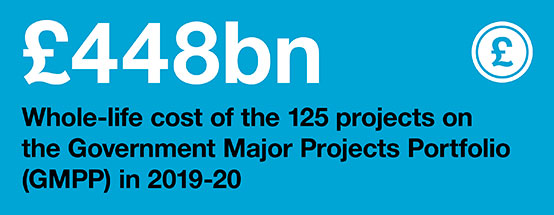 Infographic: Whole-life cost of the 125 projects on the Government Makor projects Portfolio (GMPP) in 2019-20