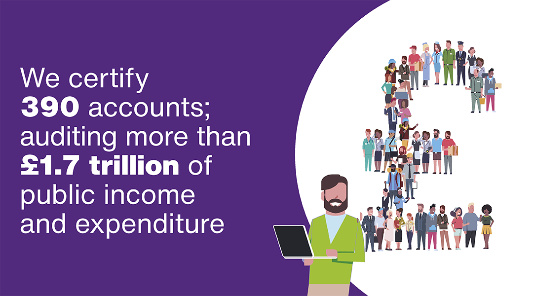 Our portfolio of work means we audit £1.7 trillion of expenditure and 1.8 trillion of assests each year